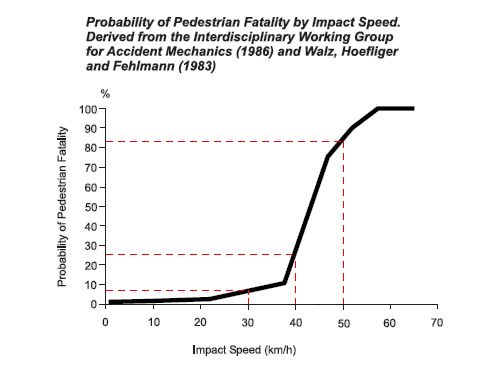 "Impact Speed"" alt="